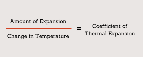 Thermal expansion coefficient